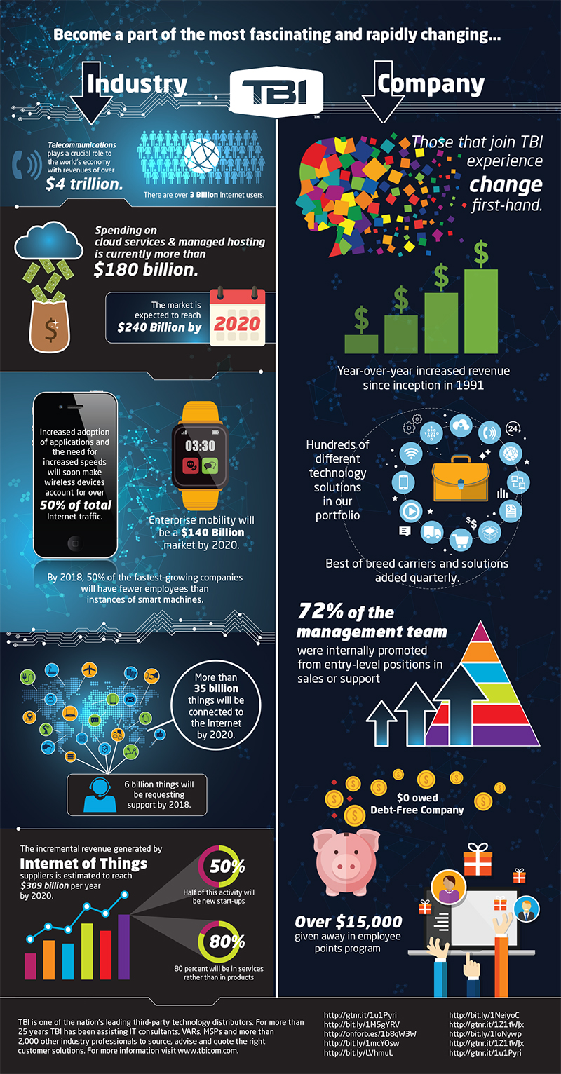 TBI Technology Infographic