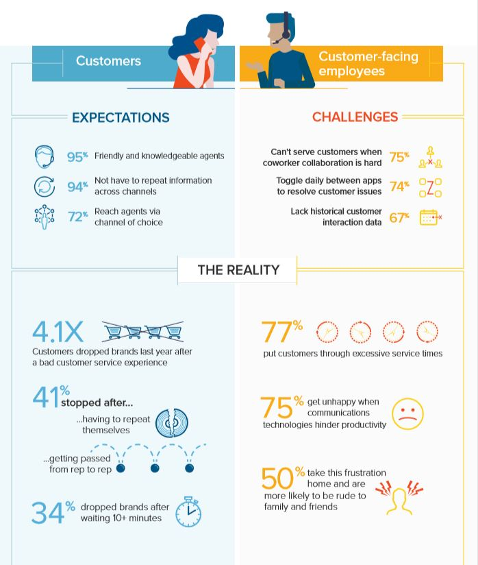Effective-Communication-With-RingCentral-Infographic-by-TBI